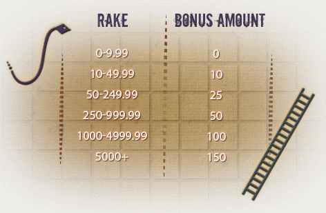 Poker Heaven Rakes & Ladders Bonus Table
