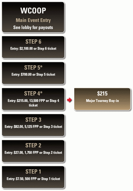 PokerStars WCOOP Steps