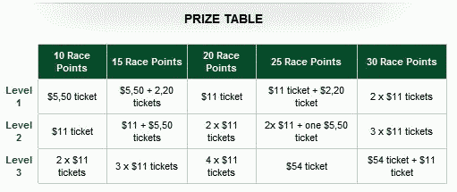 RedKings Point Per Day Race Prizes