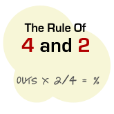 Rule of 4 and 2 - Poker Pot Odds