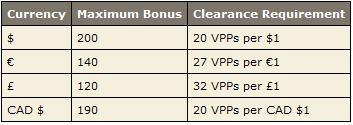 PokerStars Bonus Clearing Requirements