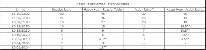 Sky Poker Happy Hour Examples