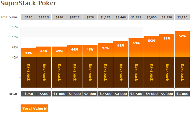 SuperStack Poker Rakeback