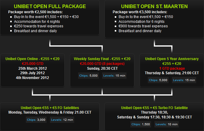 Unibet Open Satellites