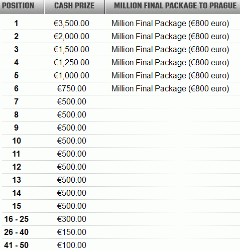 Unibet Poker Million Prizes