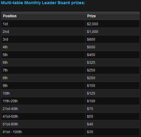 WPT Poker Monthly MTT Prizes