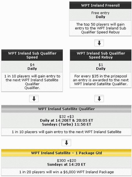 WPT Poker & Party Poker WPT Ireland Qualifying Path