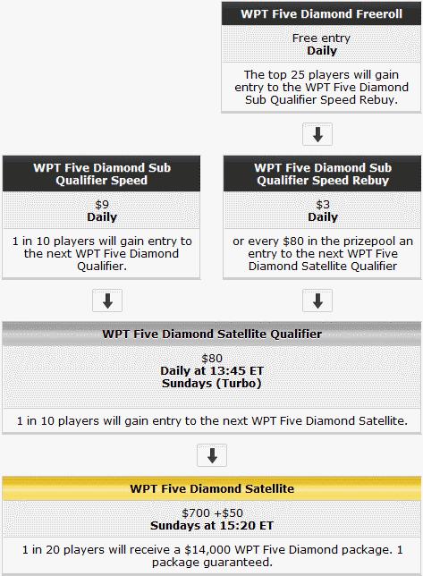 WPT Five Diamond Qualifying Schedule