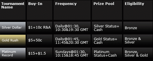 888poker Rewards Tournaments