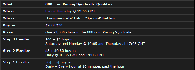 888Poker Racing Syndicate Details