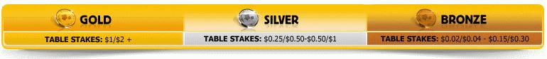 Betfair $50K Raked Hands Levels