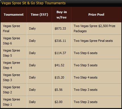 Cake Poker WSOP SNG Satellites