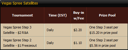 Cake Poker WSOP MTT Stats to SNGs