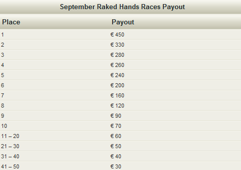NoiQ Poker 40K raked Hands Races Payouts