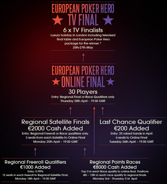 poker-heaven-european-poker-hero-satellites