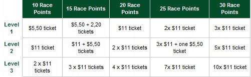 RedKings Point Per day Race 18 Prizes