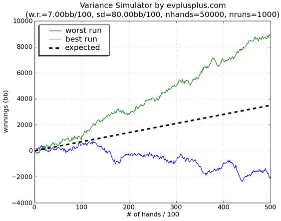 Variance Graph