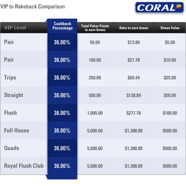 Coral Poker rakeback percentages. Description of all VIP levels.