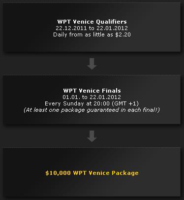 bwin WPT Venice Qualifying Path