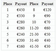 Paradise Poker 40K Raked Hands Races Payouts