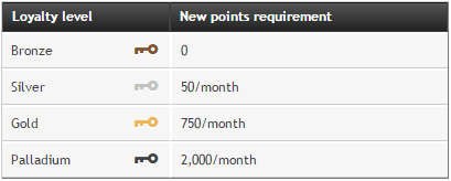 partypoker-new-loyalty-system-points-requirements