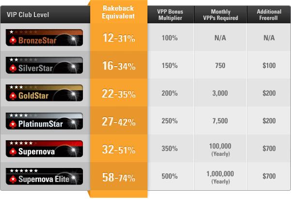 PokerStars Rakeback Rates