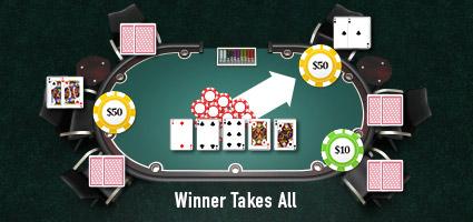 Winner Take All Rake - Rakeback Allocation